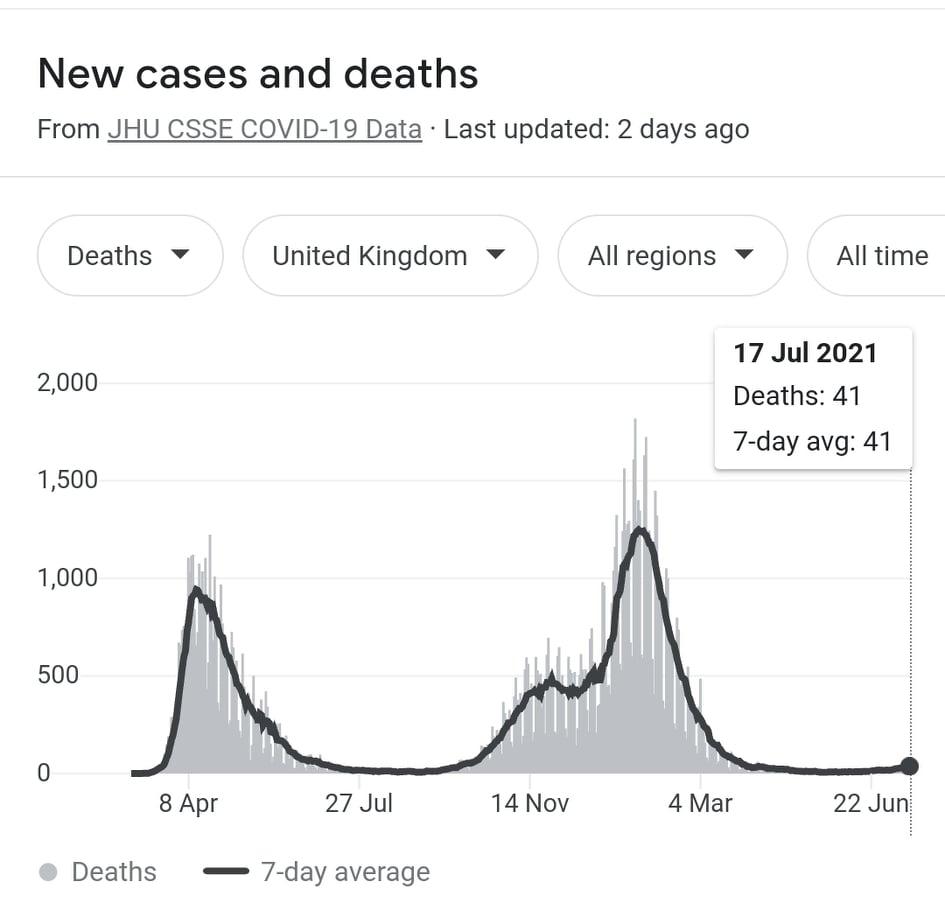 Covid-Deaths-JHU-July-17